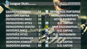 league stats